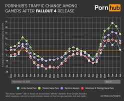 pornhub s traffic dropped 10 because from the release of fallout