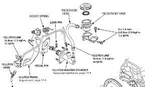 97 honda civic clutch replacement clutch fluid reservoir and transmission fluid hondacivicforum com