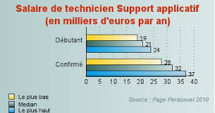 technicien bureau d 騁ude salaire technicien support applicatif
