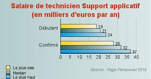 technicien bureau d ude salaire technicien support applicatif