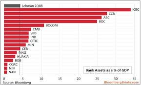 banche cinesi dove si trova il vero rischio sistemico sui mercati finanziari