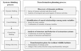 habitat si e social sustainability free text transformation planning for