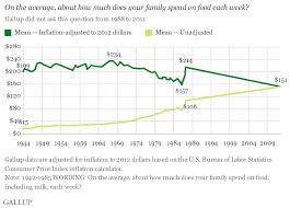 average cost of food americans spend 151 a week on food the high income 180