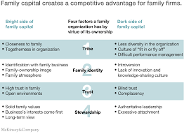 fine tuning family businesses for a new era mckinsey u0026 company