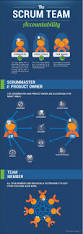 Best Qa Resume by Scrum Accountability Infographic 3back Scrum U0026 Agile Blog