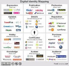 identity map conversation valeria maltoni digital identity mapping