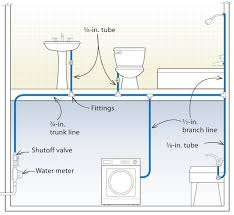 how to install plumbing three designs for pex plumbing systems fine homebuilding