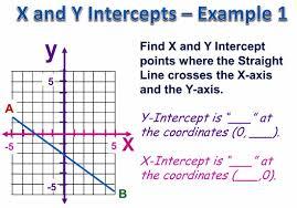 x and y intercepts passy u0027s world of mathematics