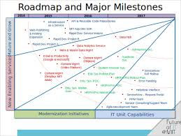 Technology Roadmap Ppt Best Photos Of It Technology Road Map Exles Sle Ppt Templates