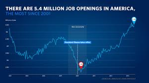 as unemployment drops below 5 here are five facts about america s