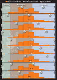 free solunar tables hunting no link between moon phase and rut peak qdma