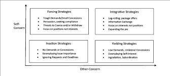Seeking Negotiation Dual Concern Model Of Strategic Preferences In Multi Issue