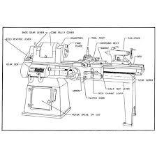 types of lathe machines engine turret swiss and duplicating