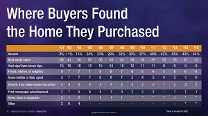 how home buyers pick a real estate agent infographics