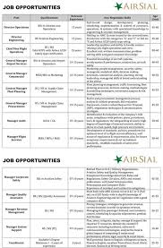 journalists jobs in pakistan airlines international air sial the new airline is hiring in pakistan rs news