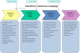 sharepoint 2013 communication and internal public relations plan