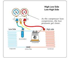 ac manifold readings troubleshoot bad compressor