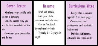 curriculum vitae cv vs resume cv vs cover letter fungram co