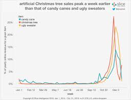 no for shoppers as tree sales peak