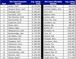 least expensive state to live in this is what the ten most expensive real estate markets look like
