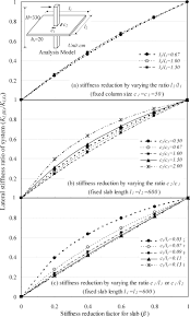 stiffness reduction factor for flat slab structures under lateral