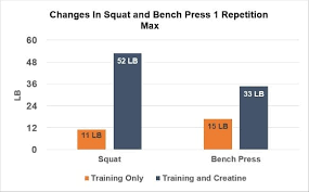 Increase Bench Press Chart How Creatine Boosts Exercise Performance
