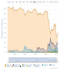 Crypto Crunch News Trends On - off to the races the 4 coins competing for crypto s top spot geek