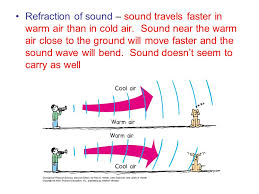 how fast does sound travel images How fast does sound travel in cold air jpg