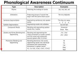 phonological awareness continuum phonics pinterest