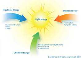 what type of energy is light chemistry and light www scienceinschool org