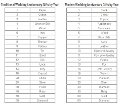 wedding gift by year 19 year wedding anniversary gift with wedding anniversary