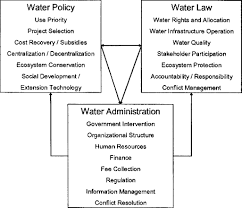 Integrated Water Resource Management And Water Sharing Journal