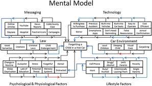 children forgotten in cars a mental models approach for