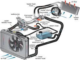 cooling system u0027 tag wiki motor vehicle maintenance u0026 repair