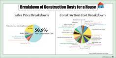 cost to build home calculator new home construction cost calculator build a house yourself