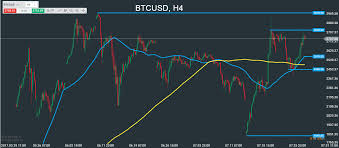quote btcusd 3 pairs to watch next week usdcad eurchf btcusd tradebeat com