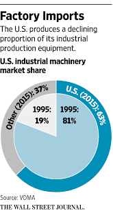 foreign robots invade american factory floors wsj