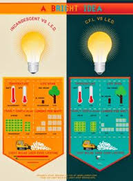 how to switch your light bulbs and get ready for the big light