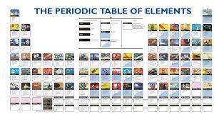 Beer Periodic Table Table Of Elements Wallpaper Wallpapersafari
