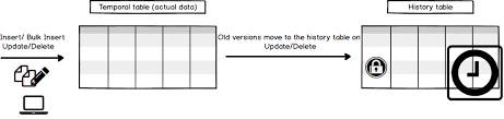 sql 2016 temporal table temporal tables in sql server sql shack articles about database