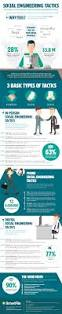 23 social engineering attacks targeting you infographic