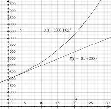 compound interest ck 12 foundation
