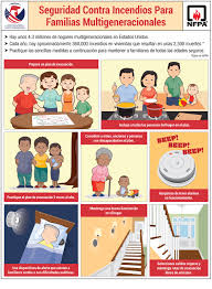 nfpa tool kit fire safety for multigenerational families living