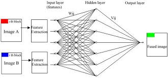 investigation of image fusion for remote sensing application