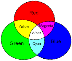 what colors make yellow primary colors and secondary colors