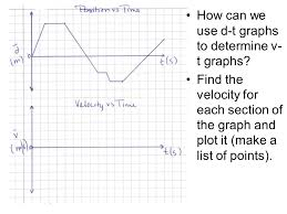 drawing velocity time graphs from position time graphs uniform and