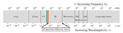 Visible Light Spectrum Wavelength Light Learn Sparkfun Com