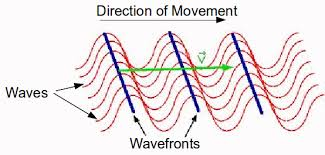 what is a wave mini physics learn physics