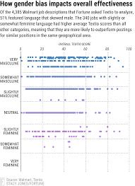 walmart jobs gender bias still a struggle data shows fortune