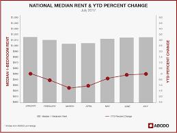 Average Rent In Nj Midyear Rent Report Abodo Apartments